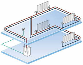 Colorful How To Install Boiler Heating System Photo - Electrical ...